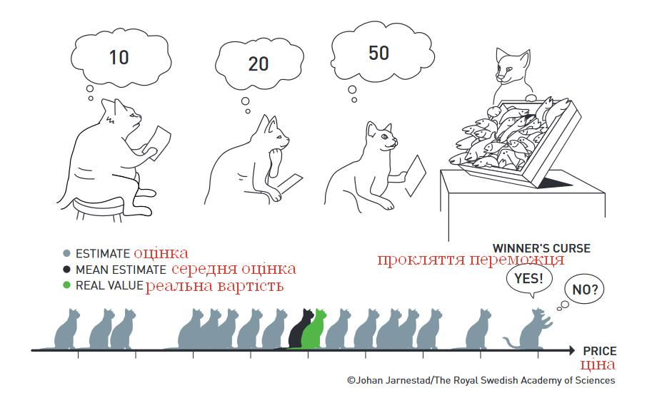 теорія аукціонів, прокляття переможця