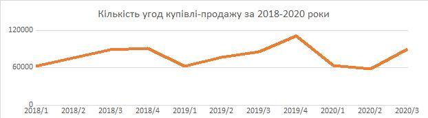 Ринок нерухомості 2020 в Україні