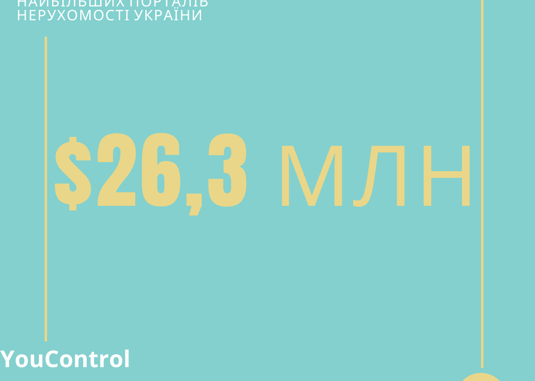 Дохід найбільших порталів нерухомості в Україні