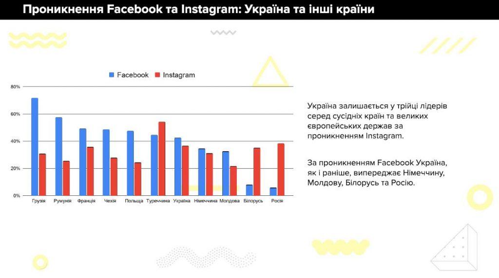 Facebook та Instagram в Україні. 2021 рік