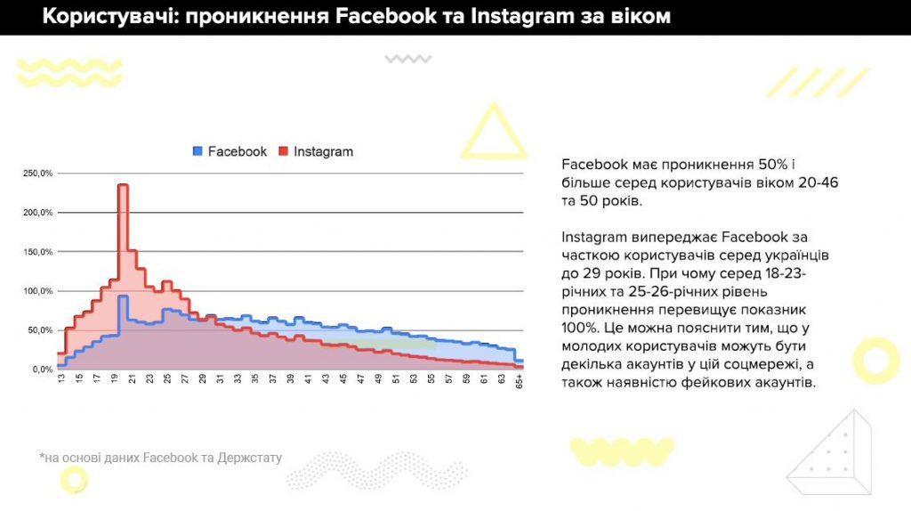 Facebook и Instagram в Украине. 2021 год