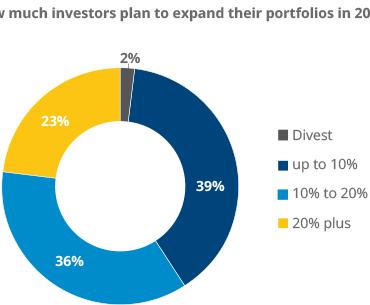 Global Investor Outlook 2021