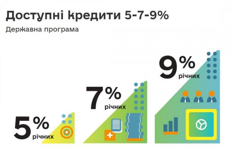 іпотека під 7%, ипотека под 7%