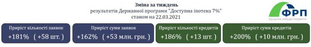 доступна іпотека 7%